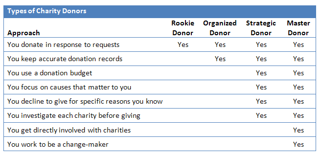 Which type of donor are you?